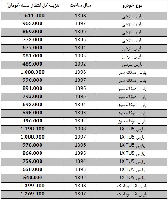 هزینه انتقال سند انواع پژو پارس: