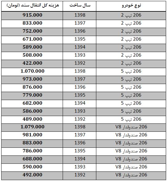 هزینه انتقال سند انواع پژو 206