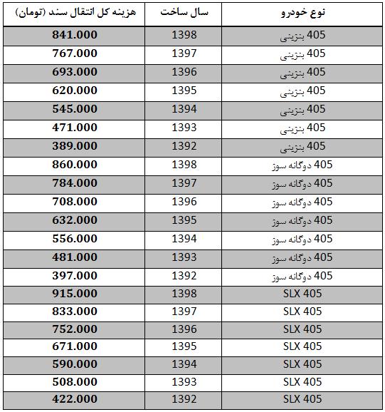 هزینه انتقال سند انواع پژو 405
