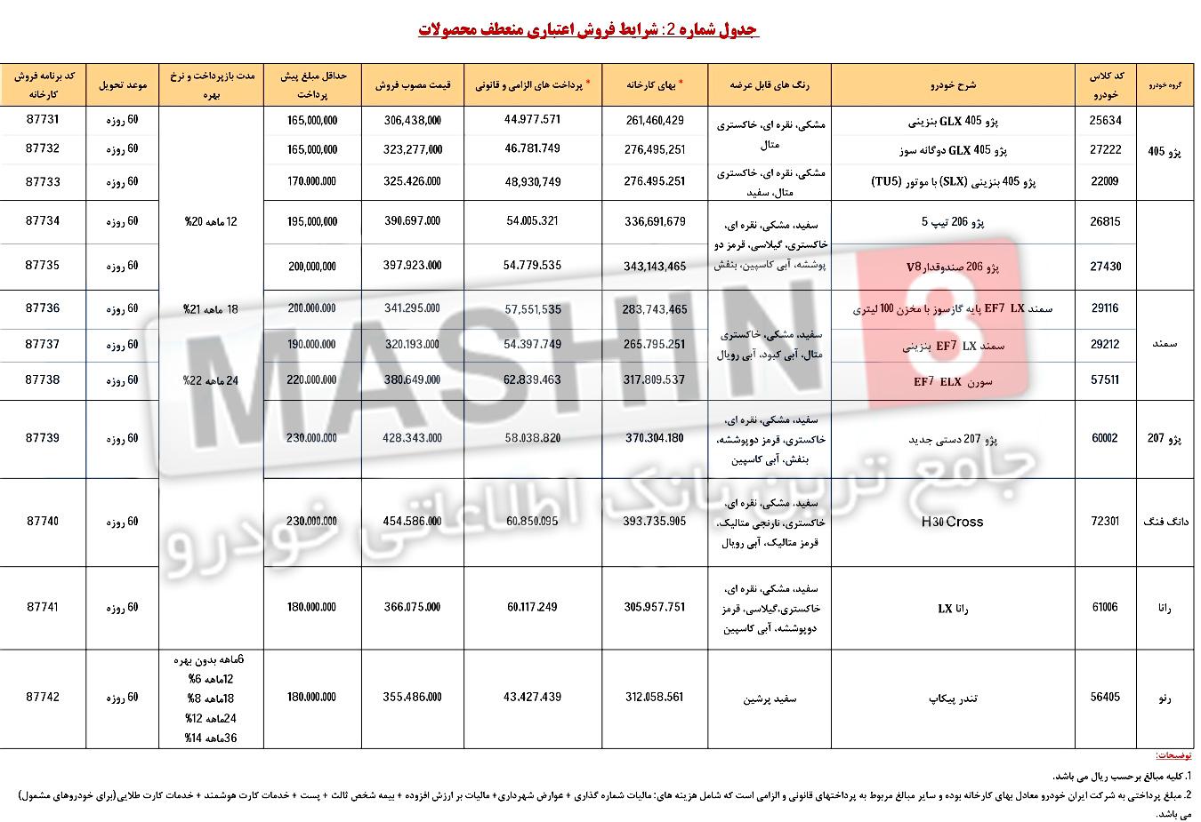 قیمت و شرایط فروش اعتباری محصولات ایران خودرو - بهمن 96