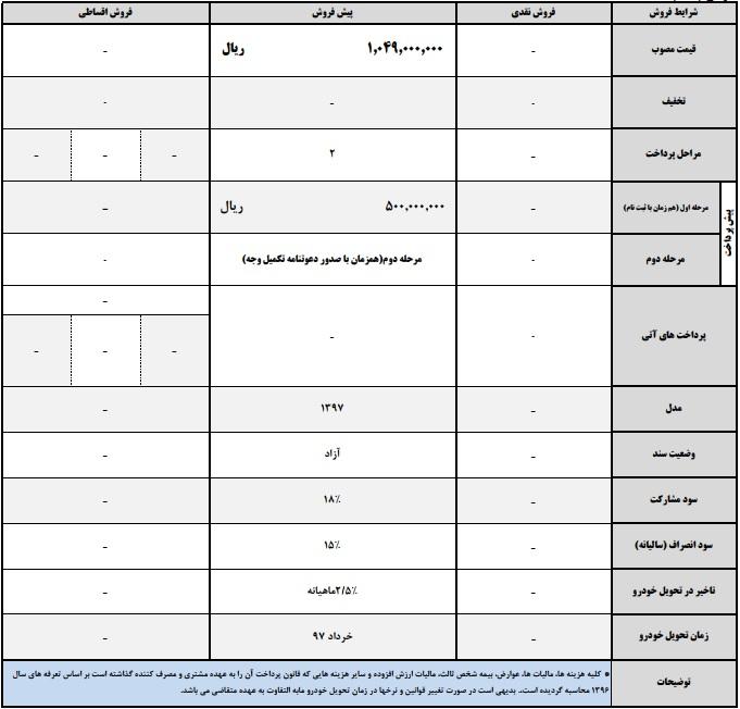 قیمت و شرایط فروش جک S5 اتومات - بهمن 96